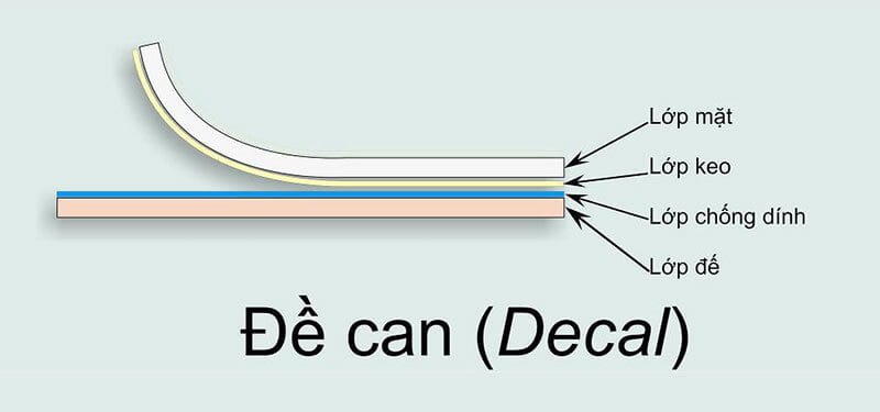 Cấu tạo của decal - Hình ảnh được chụp bởi NamVietAd.Com