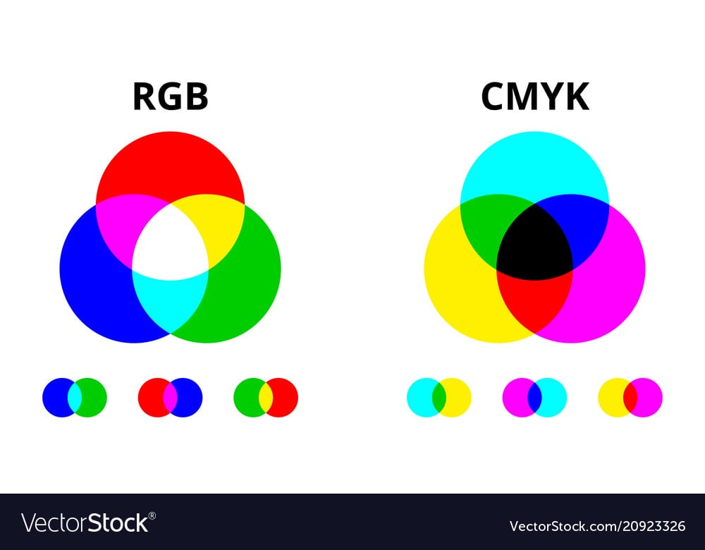 RGB - CMYK là gì, Tìm hiểu 2 hệ màu quan trọng trong in ấn